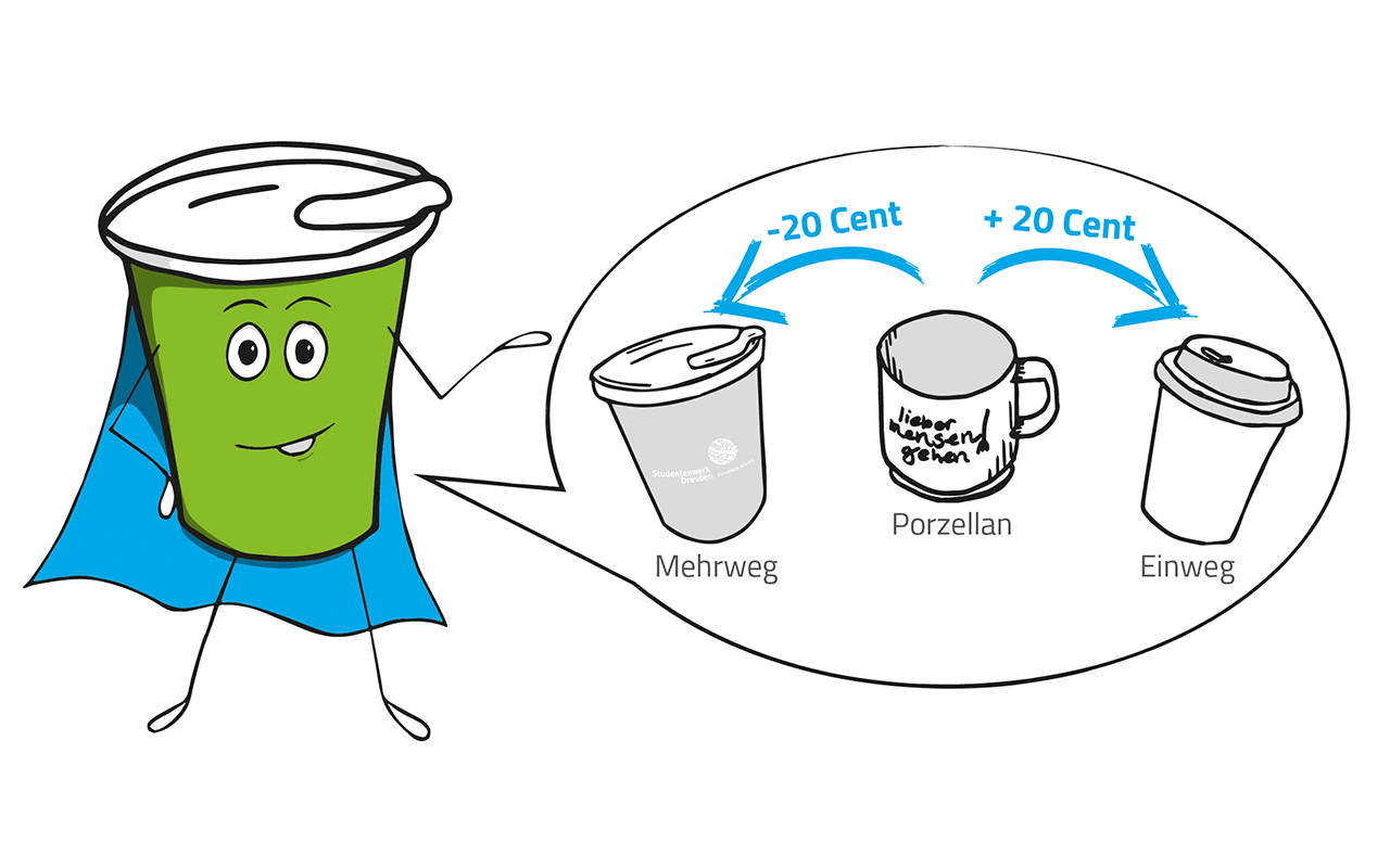 Illustration on price model: Reusable cups earn you a rebate of €0.20; disposable cups cost you an extra €0.20 fee per cup of coffee