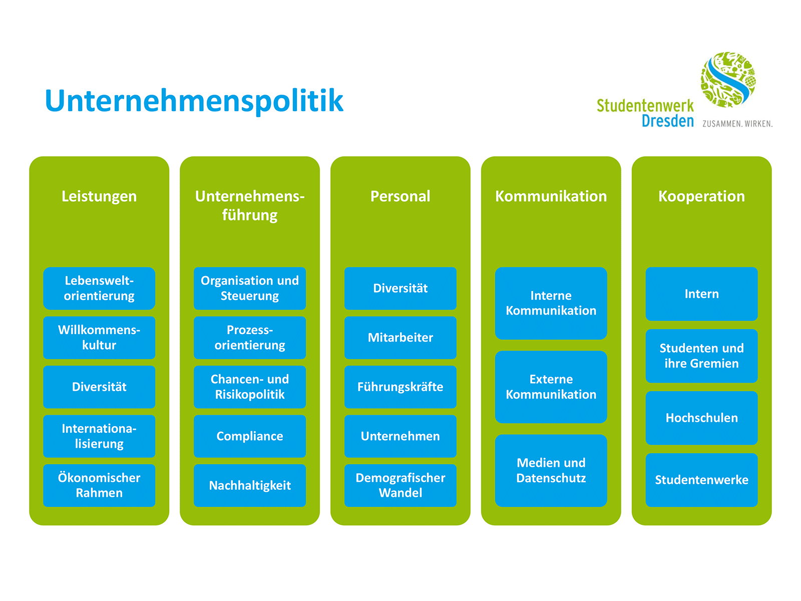 Diagram of the Studentenwerk Dresden corporate policy
